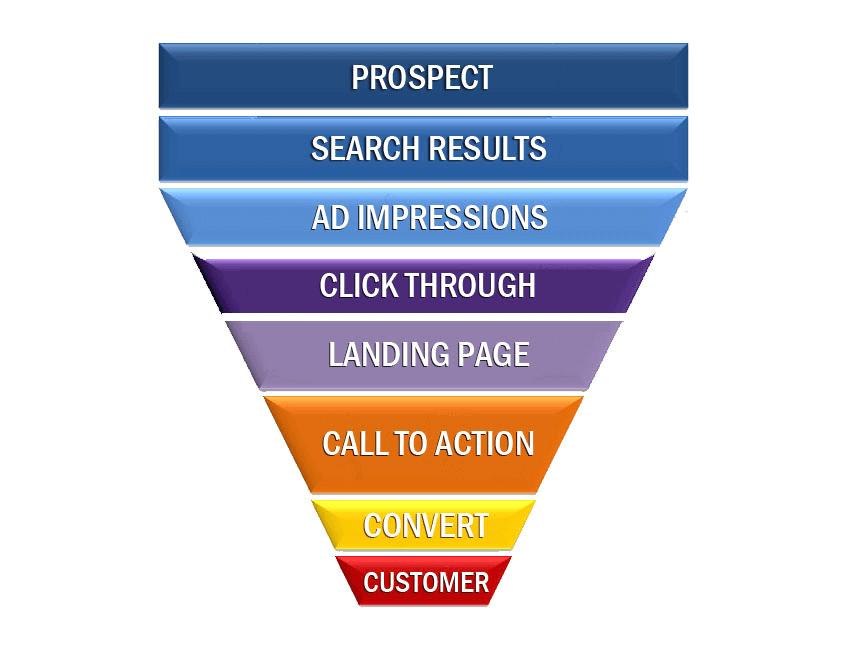 Abbildung Sales Funnel online