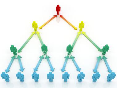 Multilevel Marketing ist ein mehrstufiges System. Du gewinnst 2 Partner, diese gewinnen zwei Partner und so wächst dein Einkommen